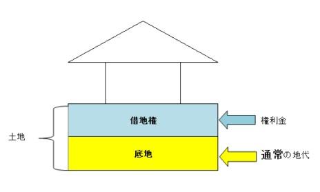 借地権と底地、権利金の地代の関係