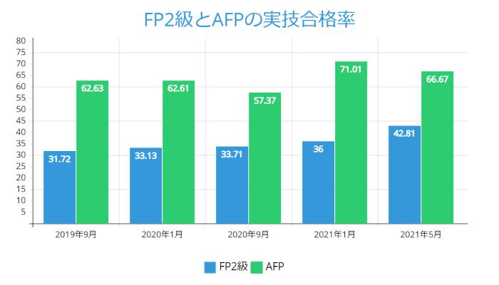 FP2級とAFPの実技合格率:2021年5月版