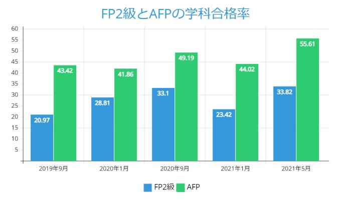 FP2級とAFPの学科合格率:2021年5月版