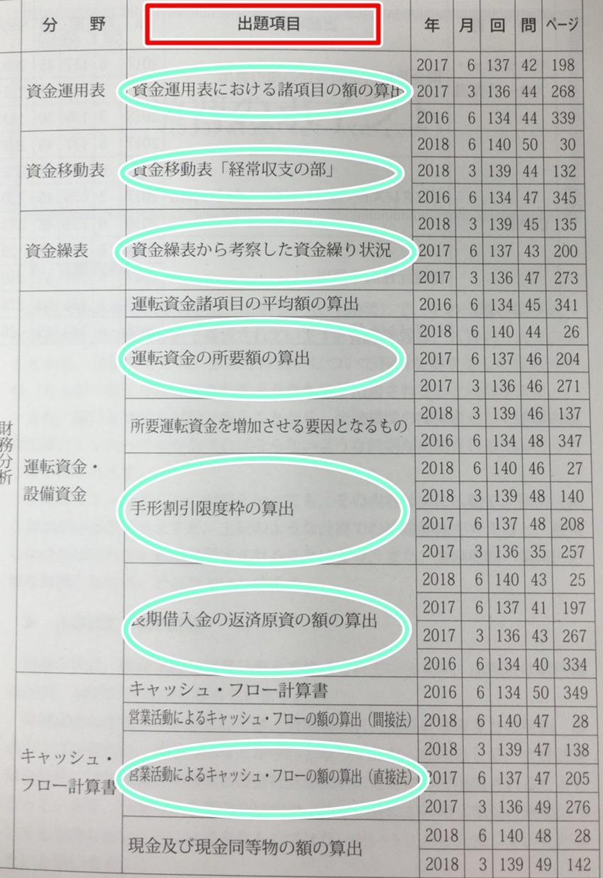 銀行業務検定財3級の出題項目と推移が一目でわかる表
