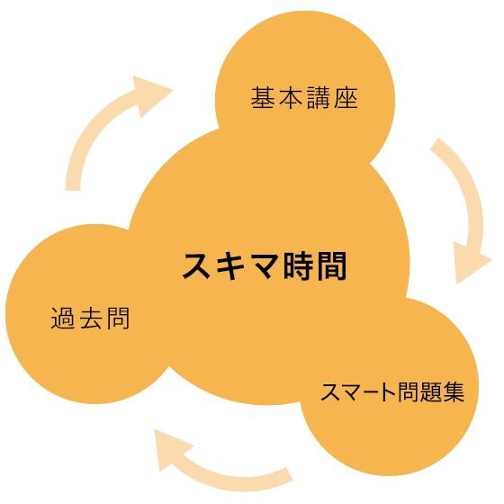 スキマ時間を活用した勉強スタイルのイメージ