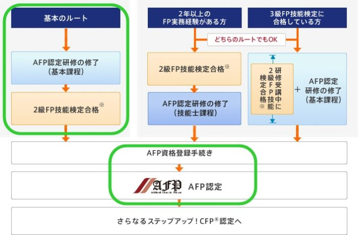 AFP認定までの流れ