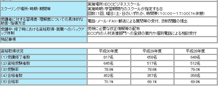 ECCのFP講座の教育給付金対象者の合格率は70%程