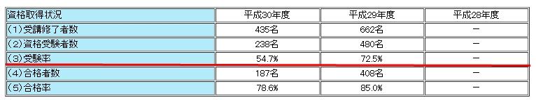 バリューコース1の3年間の受験率