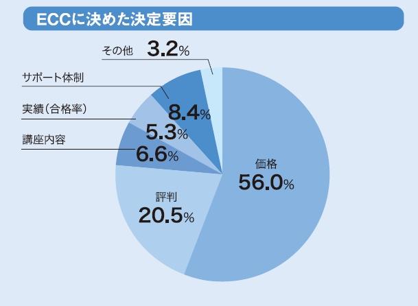 ECCに決めた要因を円グラフ、1位は価格