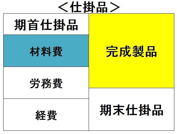 仕掛品は期首仕掛品、材料費、労務費、経費の4つに分けた図