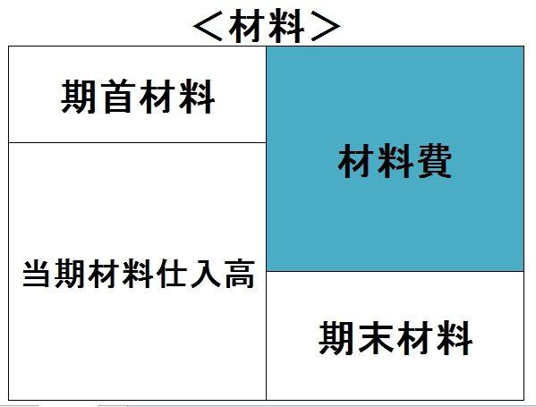 期首材料、仕入材料、材料費、期末材料の4つに分けた図