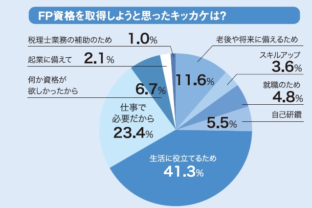 FP資格を取得しようとしたきっかけの割合を示した円グラフ