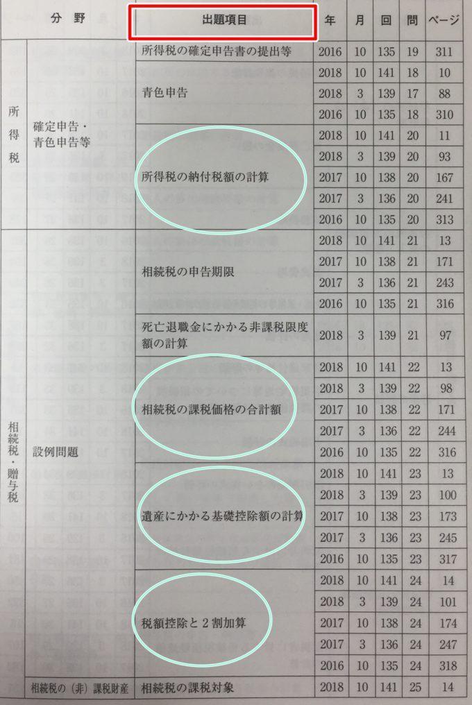 銀行業務検定税務3級の分野別の出題頻度が分かる表
