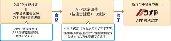 FP2級に合格すればAFP認定研修を受講してAFPとなる