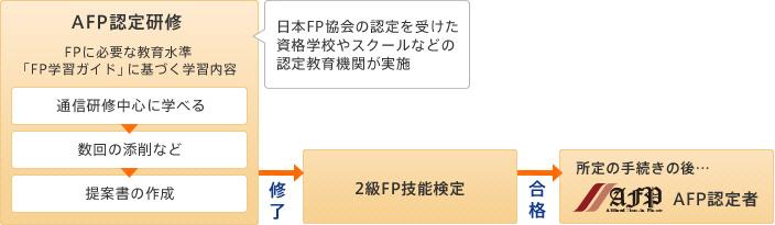AFP認定研修を修了すればFP2級受験できる