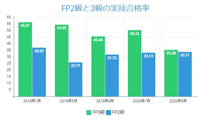 FP2級と3級の実技合格率