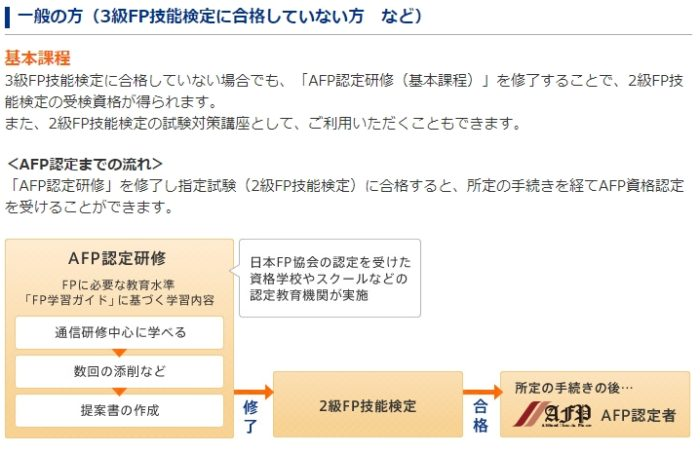 AFP認定の流れ(FP2級未取得者)