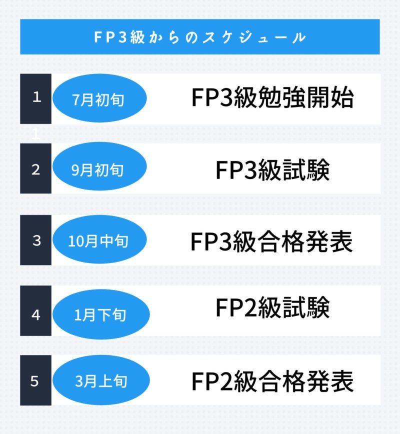 FP3級からFP2級取得の流れ