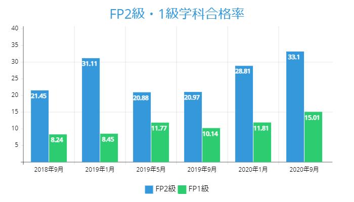FP2級・1級学科合格率の推移