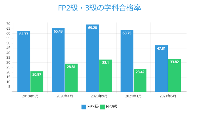 FP2級・3級の学科合格率_2021年5月