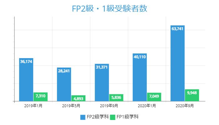 FP2級・1級受験者数の推移