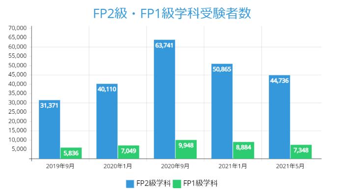 FP2級・FP1級学科受験者数:2021年5月