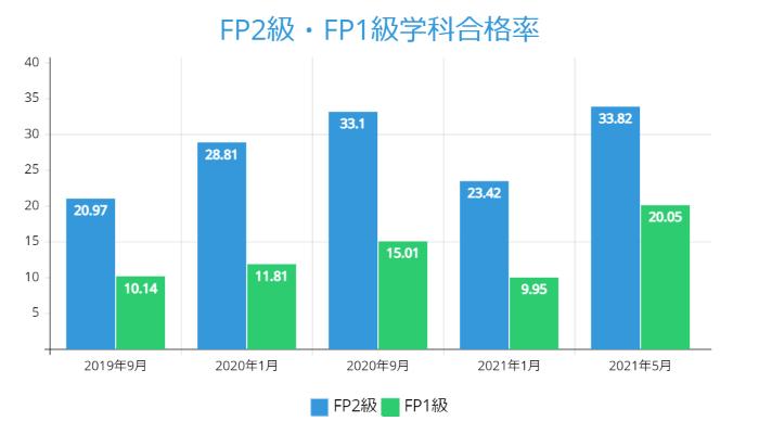 FP2級・FP1級学科合格率:2021年5月