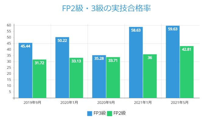 FP2級・3級の実技合格率_2021年5月