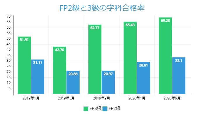 FP2級と3級の学科合格率