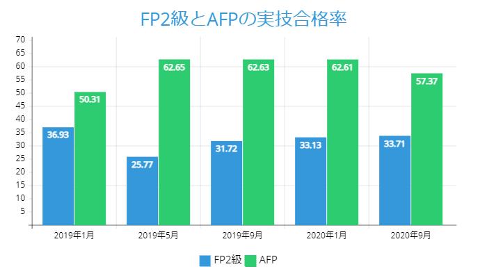 FP2級とAFPの実技合格率