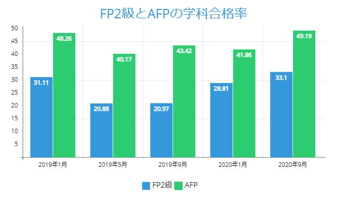 FP2級とAFPの学科合格率