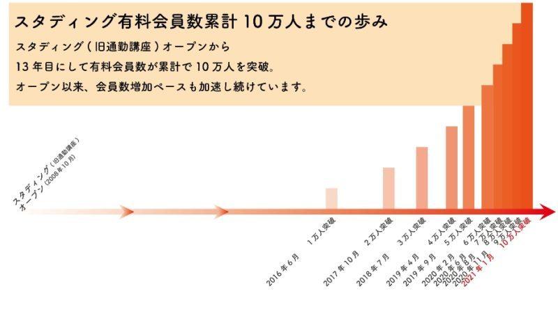 スタディングの受講者数は2021年1月に10万人突破